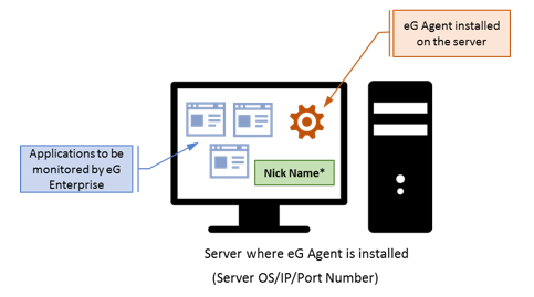 Set a unique identifier for each server where eG Agent is installed.
