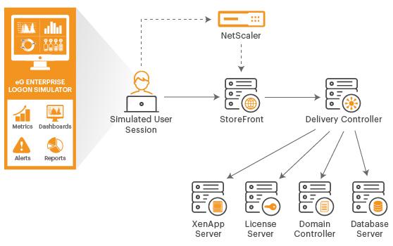 Citrix Logon Simulator for XenApp & XenDesktop