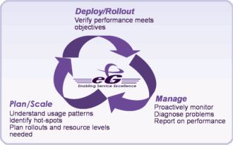 eG Enterprise Application Performance Management