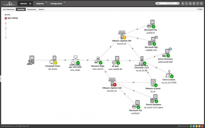 eG Enterprise Topology View