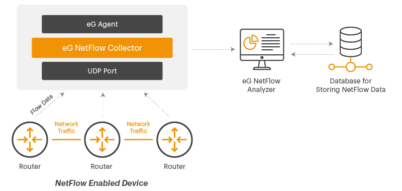 The NetFlow Collector from eG Innovations can handle up to 20,000 flows per second.