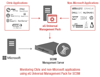 SCOM Management Pack for Citrix