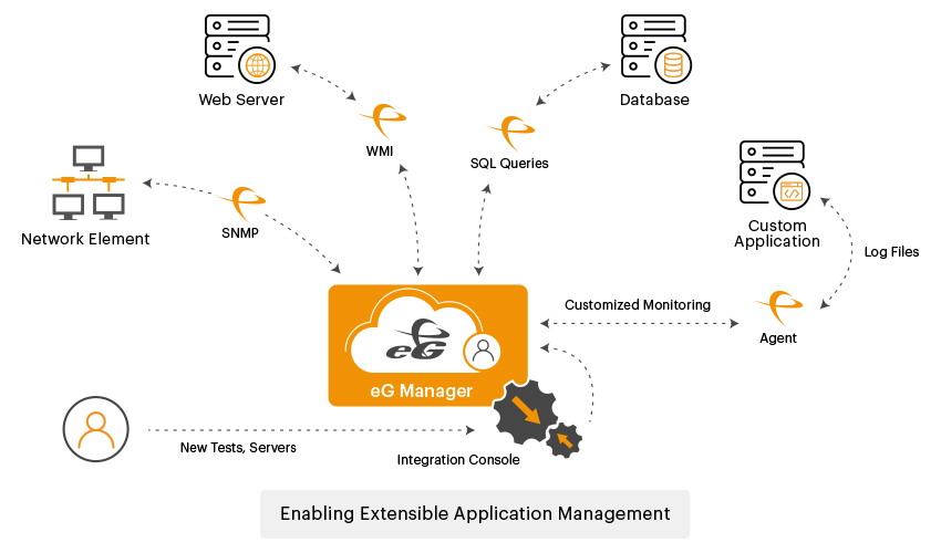 Extensible Application Management