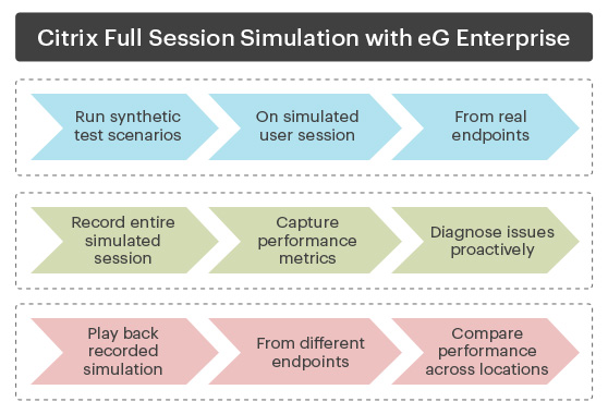 Full Session Simulation from eG Enterprise V7