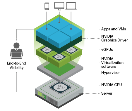 GPU technology improves user experience and enhances capacity