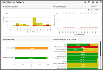 IT infrastructure Monitoring and Management