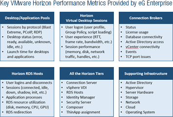 VMware Horizon Monitoring | VMware Horizon VDI | eG Innovations