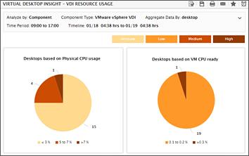 eG Enterprise: VMware Horizon Monitoring