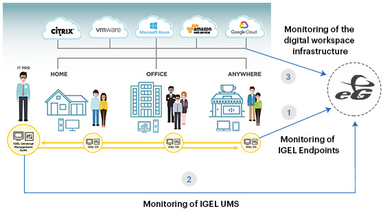 IGEL monitoring diagram