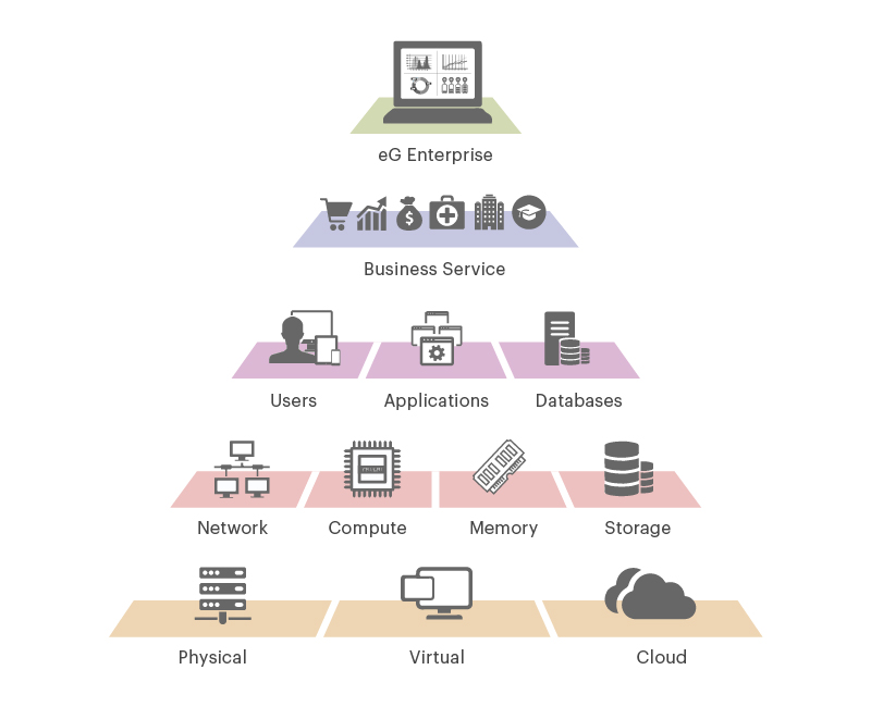 Unified Monitoring Solution & Tool | eG Innovations