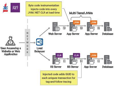 Java Transaction Processing with eG Enterprise