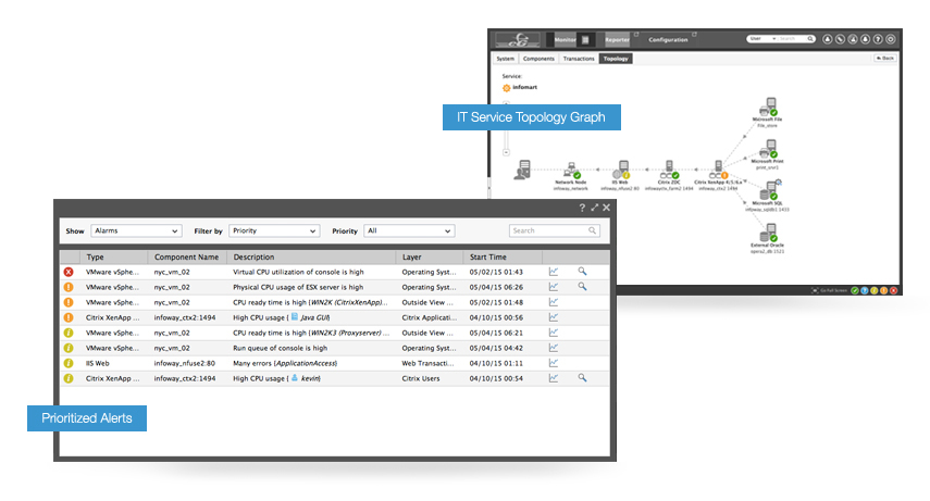 Layer and topology performance monitoring give Help Desk managers tools to quickly identify and solve user problems.