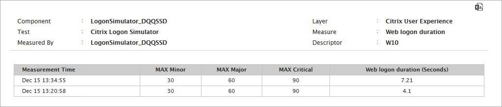 Logon Duration Measurement Results