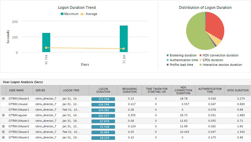 User logon performance report