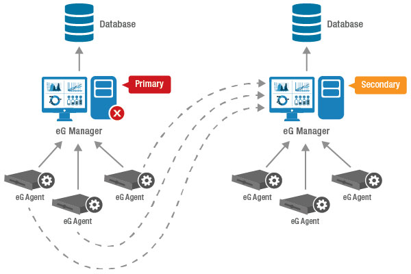 Data Center Redundancy Cluster from eG Enterprise