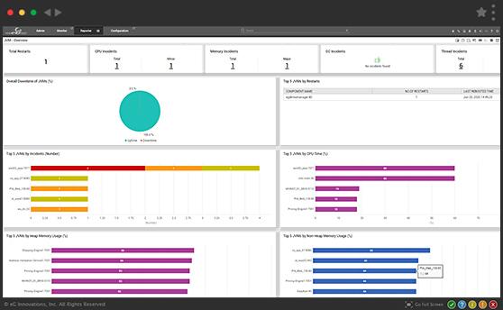 Java Virtual Machine Monitoring using eG Enterprise