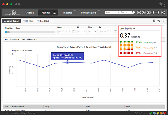 Real User Experience Monitoring with eG Enterprise