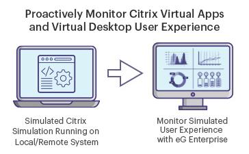 Citrix Full Session Simulation with eG Enterprise
