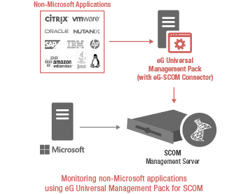 SCOM Management Packs: eG Enterprise