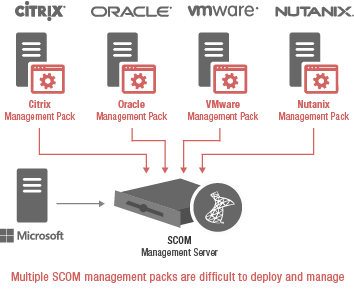 Microsoft SCOM Management Pack: eG Enterprise