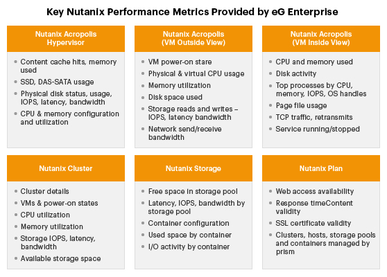 Nutanix Performance Metrics: Monitoring with eG Enterprise