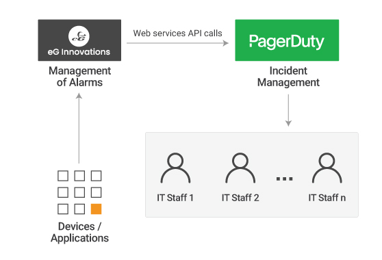 pagerduty-automated-incident-management