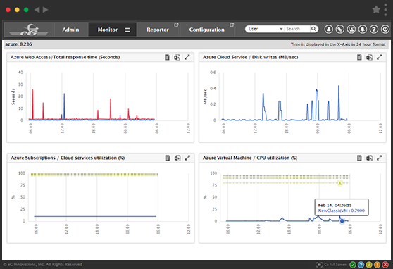Monitoring Cloud Performance using eG Enterprise