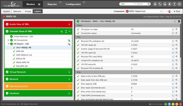 Red Hat virtualization monitoring: eG Enterprise