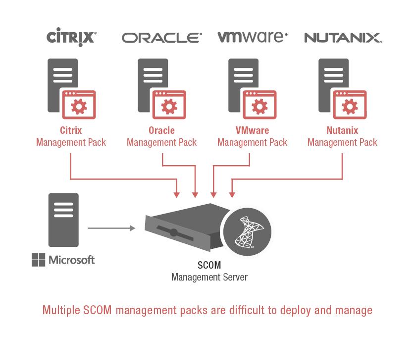 What is Citrix SCOM Management Pack | eG Innovations