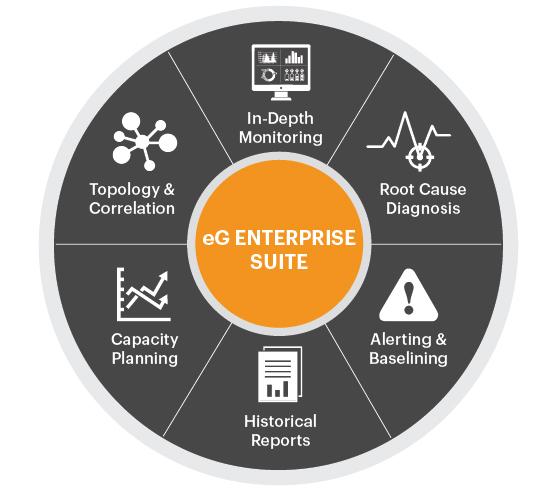 Infra Monitoring using eG Enterprise
