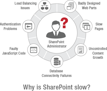 Solve SharePoint performance problems with eG Enterprise: Incorrectly configured web parts, slow pages, uncontrolled content growth, database connectivity failures, faulty JavaScript code, authentication problems, and load balancing issues.