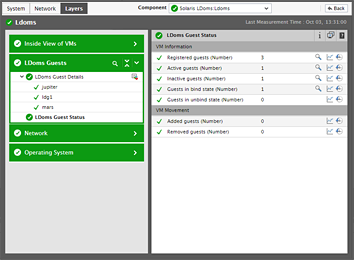 Solaris LDoms performance analysis tool