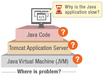 Monitoring the Tomcat application server identifies where java application slowness is occurring