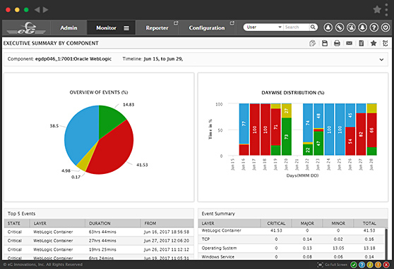 WebLogic Performance Monitoring Tools | eG Enterprise