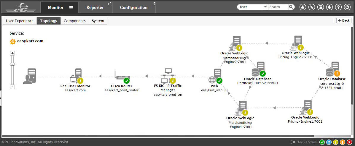 eG Enterprise provides a system topology map to view component performance