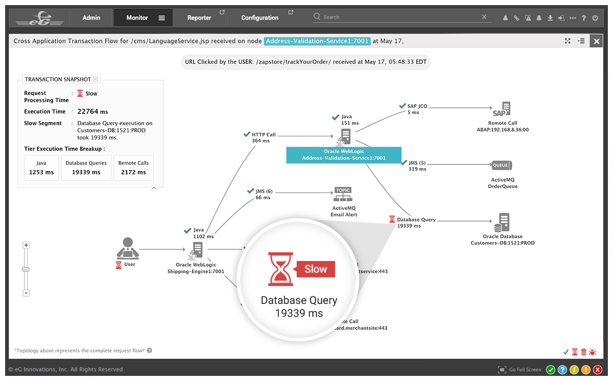 Oracle WebLogic Monitoring | eG Enterprise