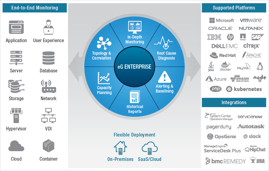 IT Infrastructure Monitoring Tools: eG Enterprise