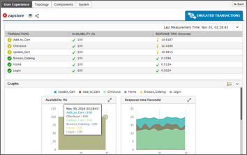 eG Enterprise: Application Performance Monitoring