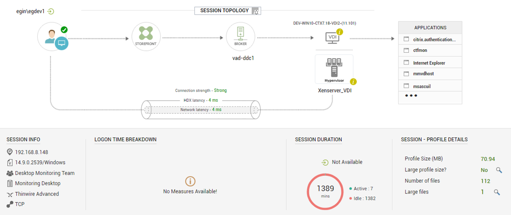 The user session topology dashboard provides useful information about actie user sessions
