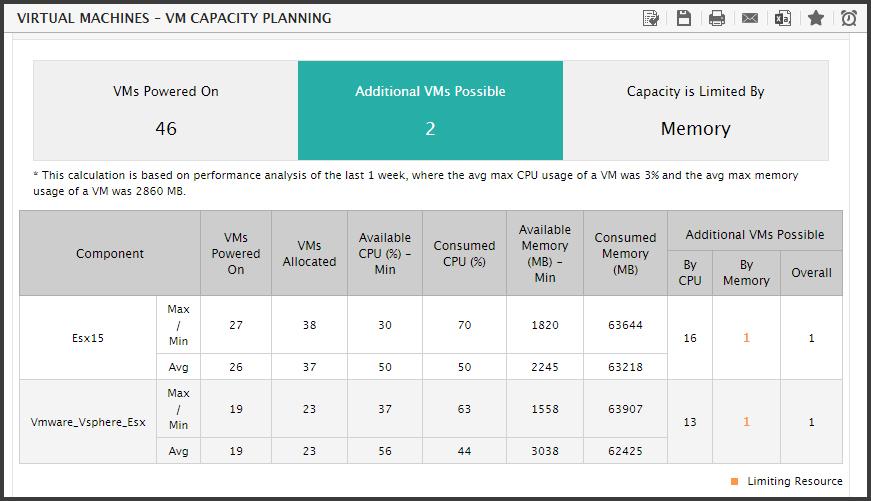 VM capacity planning report