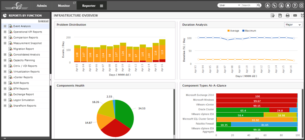 Out-of-the-box reports for VM monitoring provide historical data analytics