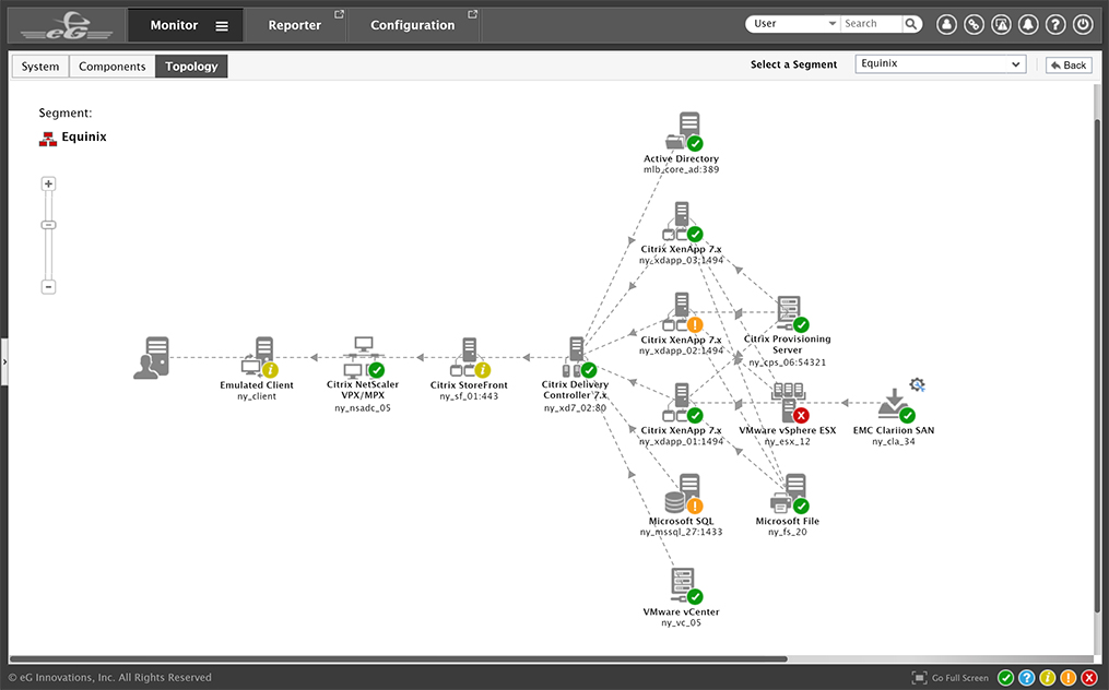 The monitoring topology map allows the administrator to view the entire VM environment.