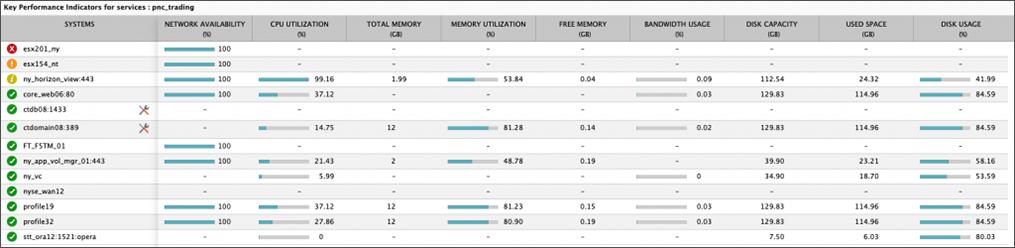 VMware Horizon and VDI monitoring - individual component view