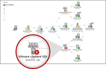 VMware Horizon VDI Monitoring Tools