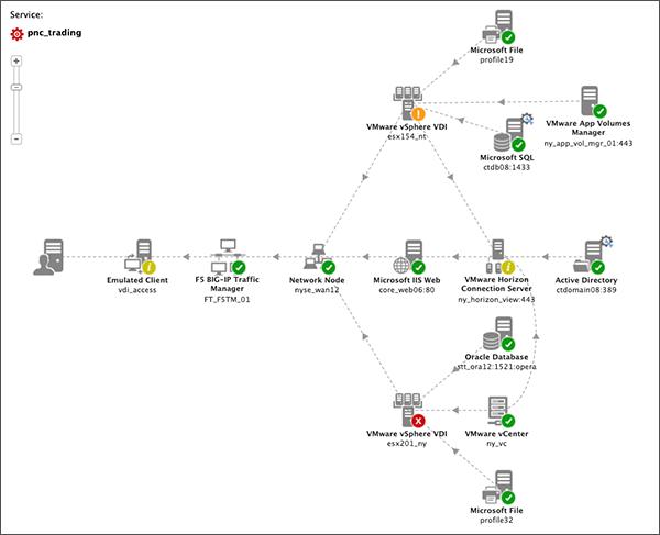 Illustration of the VMware Horizon VDI monitoring topology from eG Enterprise