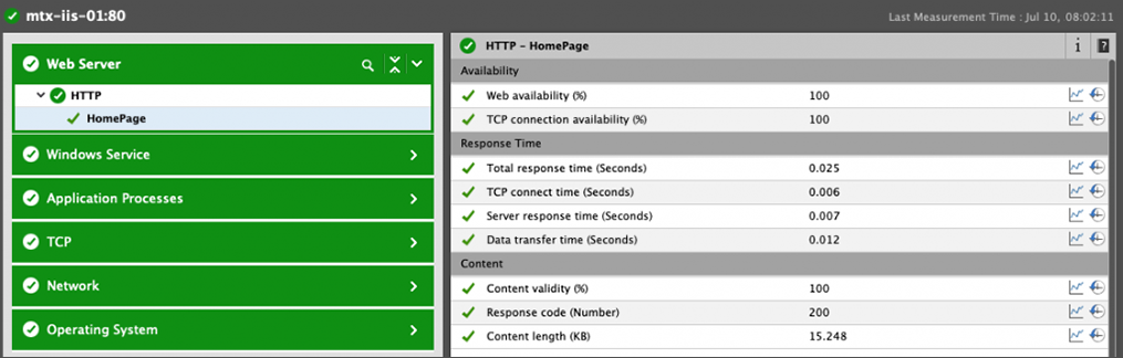 VMware and monitoring metrics are compiled into a single, easy-to-read dashboard
