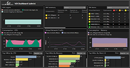 VMware Horizon performance monitoring dashboards
