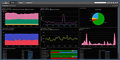 Citrix XenDesktop performance monitoring dashboards