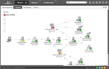 XenServer Monitor - Topology